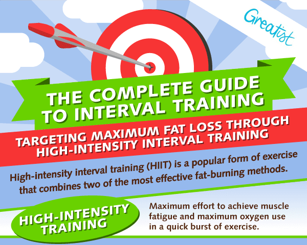 Guide to High Intensity Interval Training (H.I.I.T)