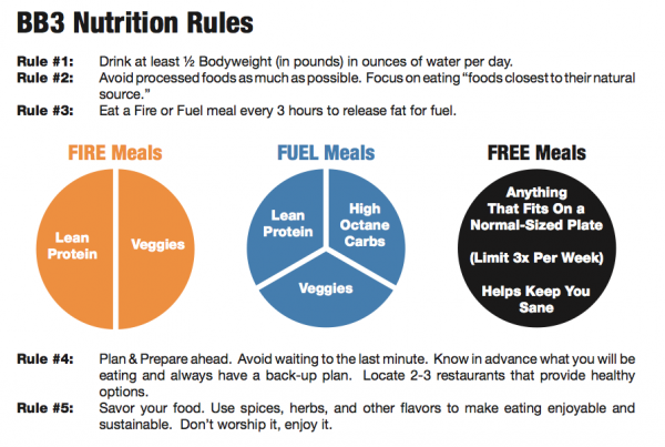 Fire-Fuel Plan: How to Eat To Burn Fat, Build Muscle & Have More Energy.