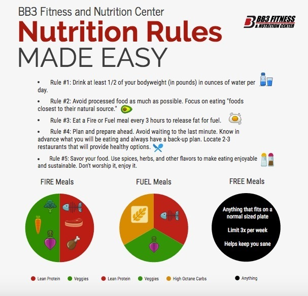 5 Highly Effective Nutrition Rules That Every Smart Trainer Knows